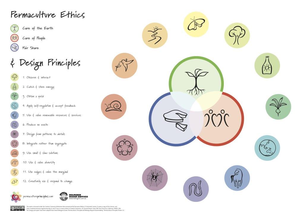 pc_principles_poster